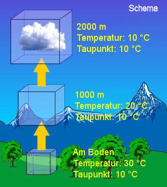 anteil des kohlendioxids in der atmosphäre